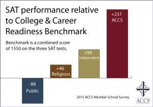 15-sat-performance-relative-to-benchmark-new-website Association of Classical Christian Schools (ACCS)