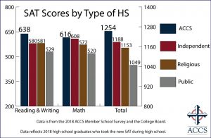 2018 SAT Comparison Scores Classical Christian Schools and Public Schools